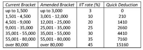 IIT Table